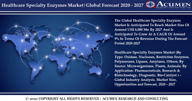 Healthcare Specialty Enzymes Market CAGR expected to grow around 9%